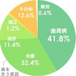 歯周病41.8%虫歯32.8%破折11.4%矯正1.2%その他12.6%