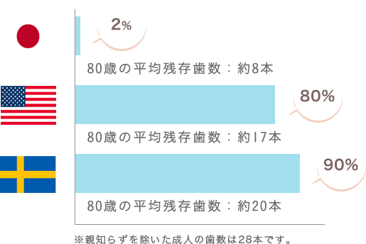 日本人80歳の平均残存歯数約8本、アメリカ人80歳の平均残存歯数17本、スウェーデン人80歳の平均残存歯数20本